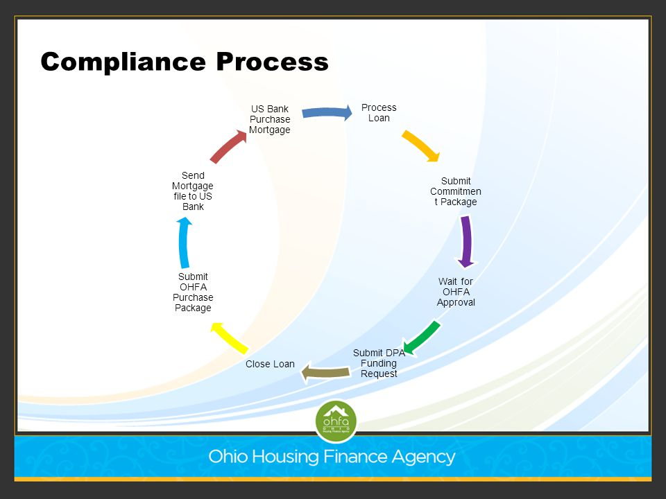 Compliance Process What happens now