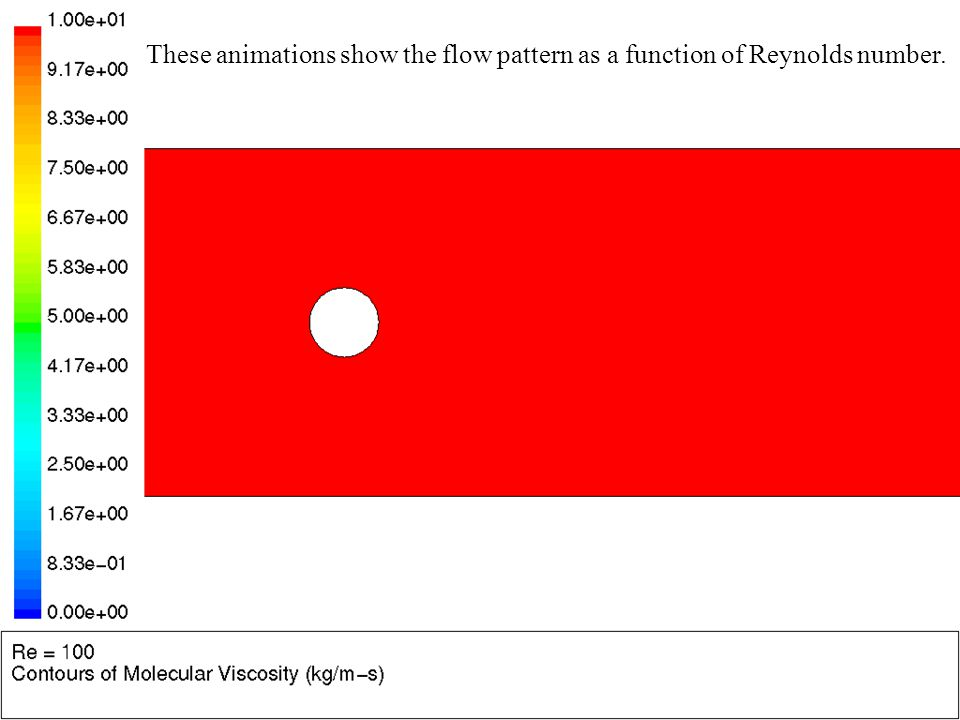 These animations show the flow pattern as a function of Reynolds number.
