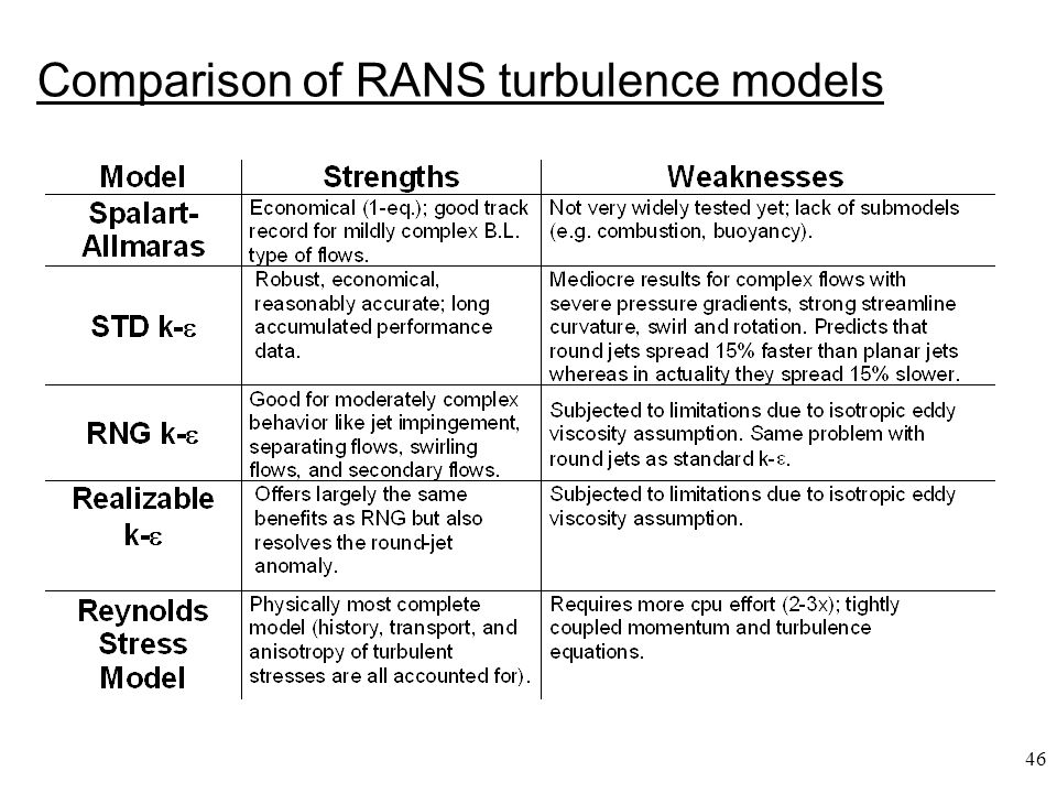 Comparison of RANS turbulence models