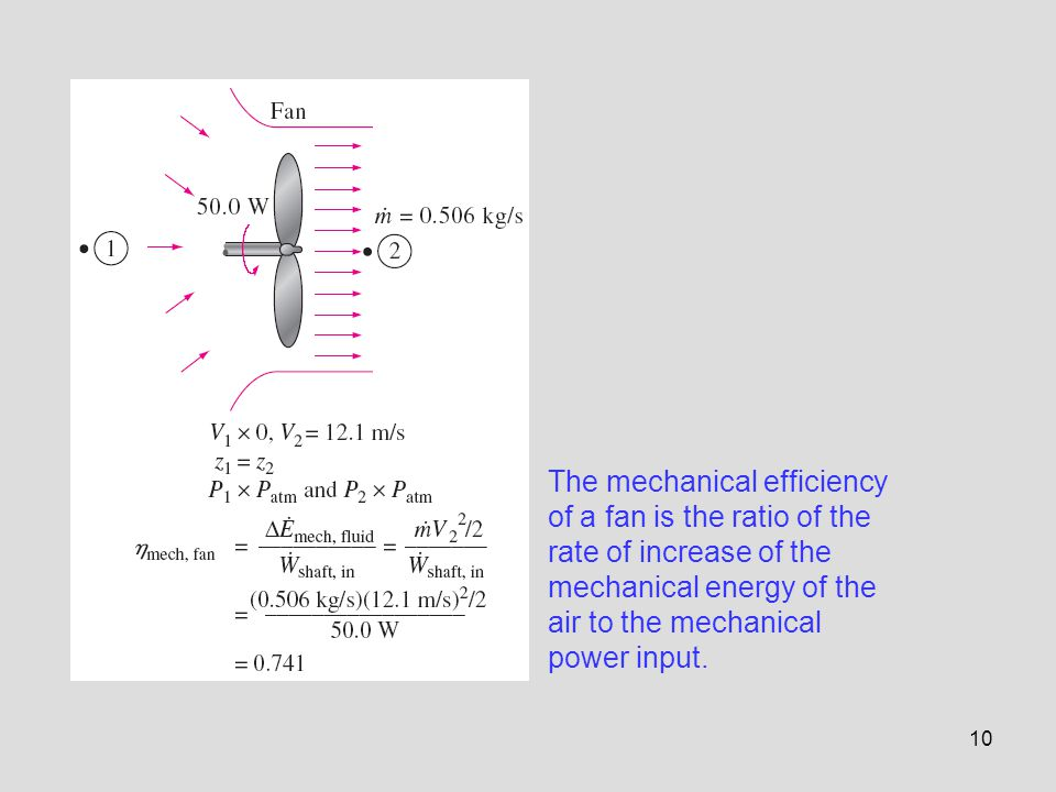 The mechanical efficiency of a fan is the ratio of the rate of increase of the mechanical energy of the air to the mechanical power input.