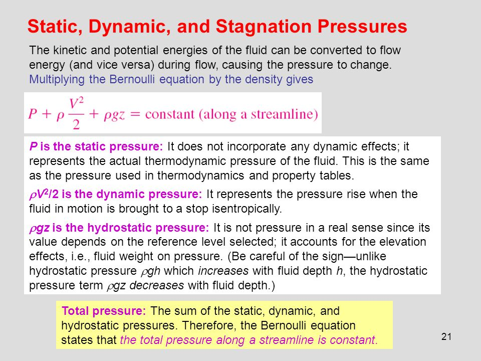 Static, Dynamic, and Stagnation Pressures