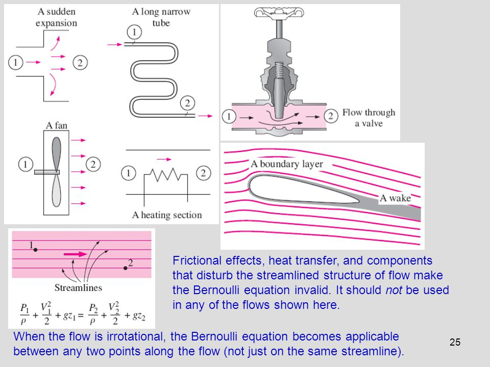 Frictional effects, heat transfer, and components that disturb the streamlined structure of flow make the Bernoulli equation invalid. It should not be used in any of the flows shown here.