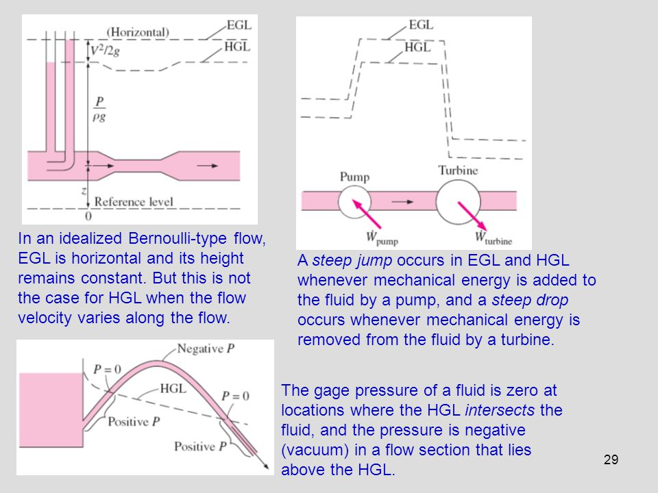 In an idealized Bernoulli-type flow, EGL is horizontal and its height remains constant. But this is not the case for HGL when the flow velocity varies along the flow.