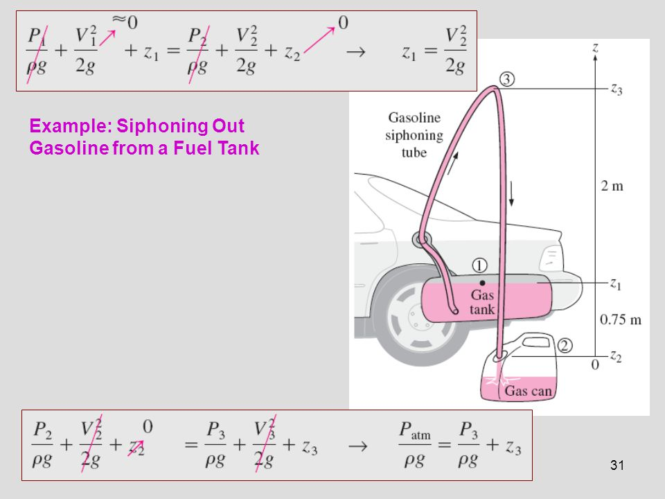 Example: Siphoning Out Gasoline from a Fuel Tank