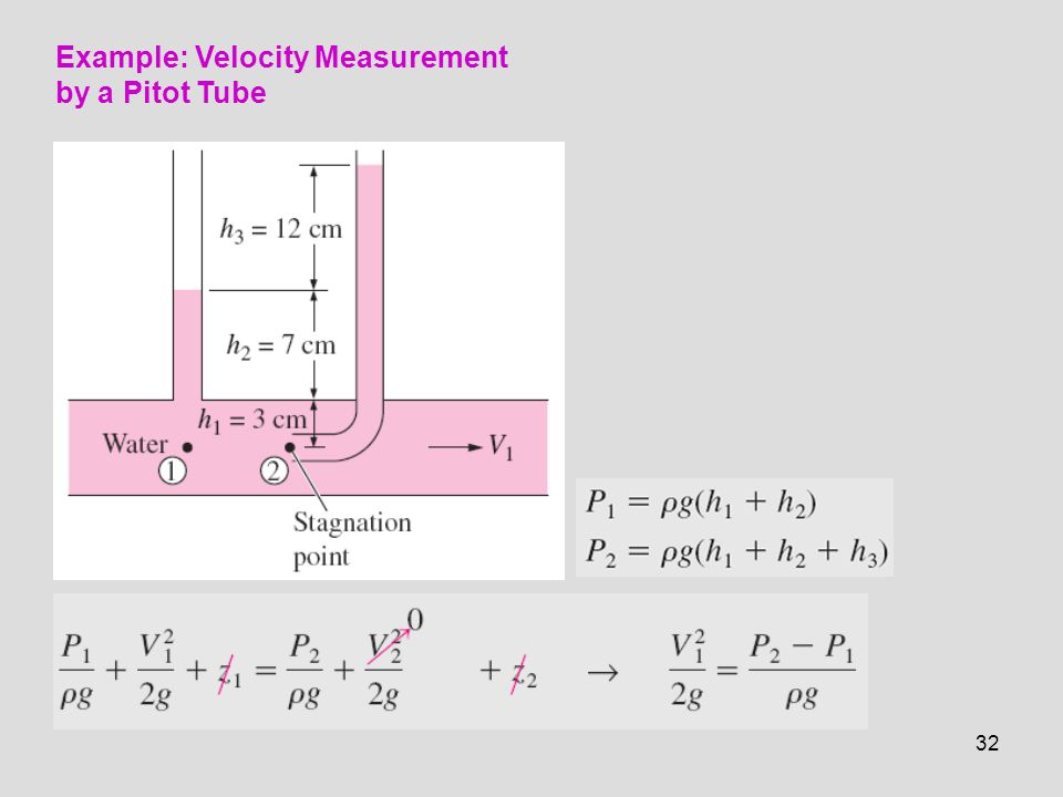 Example: Velocity Measurement by a Pitot Tube
