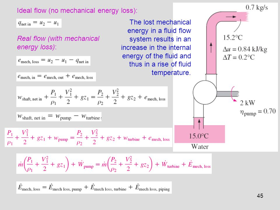 Ideal flow (no mechanical energy loss):