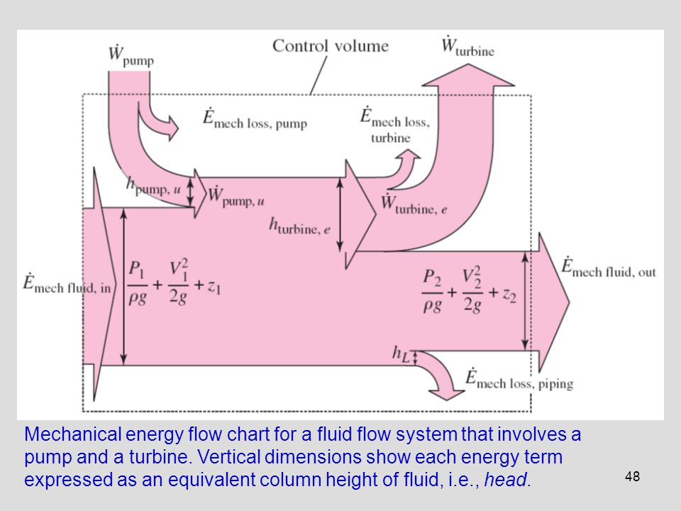Mechanical energy flow chart for a fluid flow system that involves a pump and a turbine.