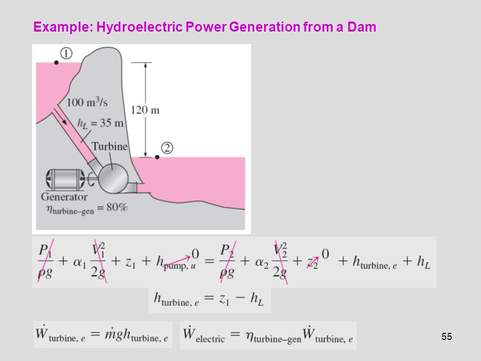 Example: Hydroelectric Power Generation from a Dam