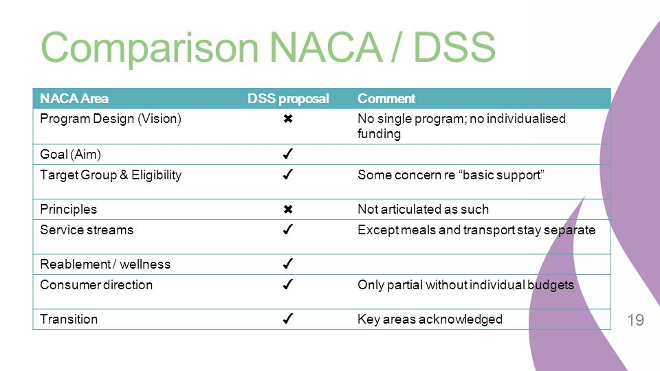 Comparison NACA / DSS NACA Area DSS proposal Comment