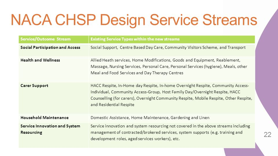 NACA CHSP Design Service Streams