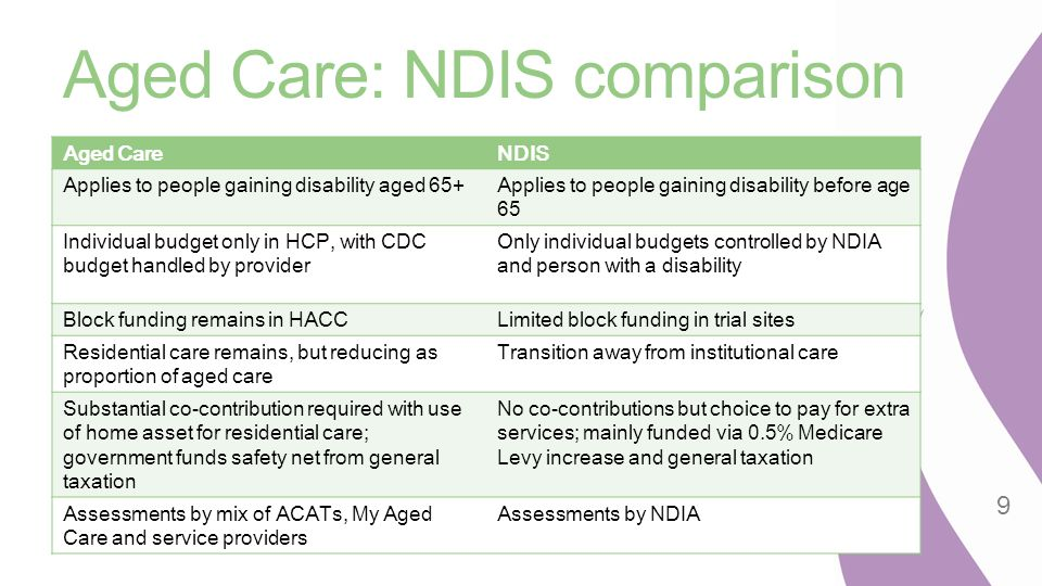 Aged Care: NDIS comparison