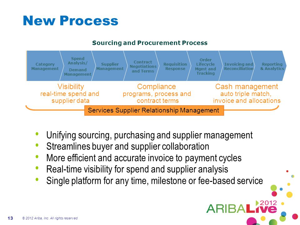New Process Unifying sourcing, purchasing and supplier management