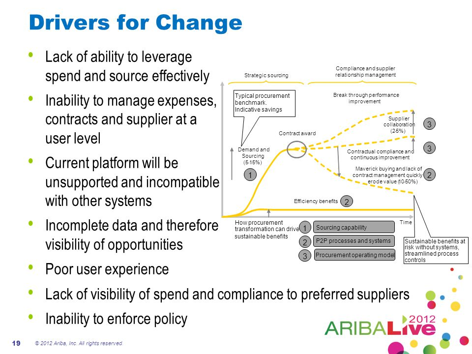 Drivers for Change Lack of ability to leverage spend and source effectively.
