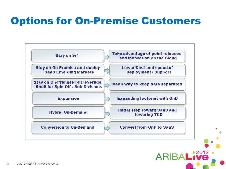 Options for On-Premise Customers