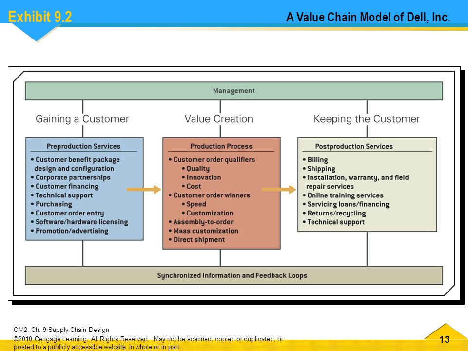 Exhibit 9.2 A Value Chain Model of Dell, Inc.