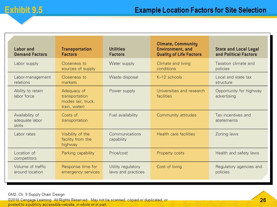Exhibit 9.5 Example Location Factors for Site Selection