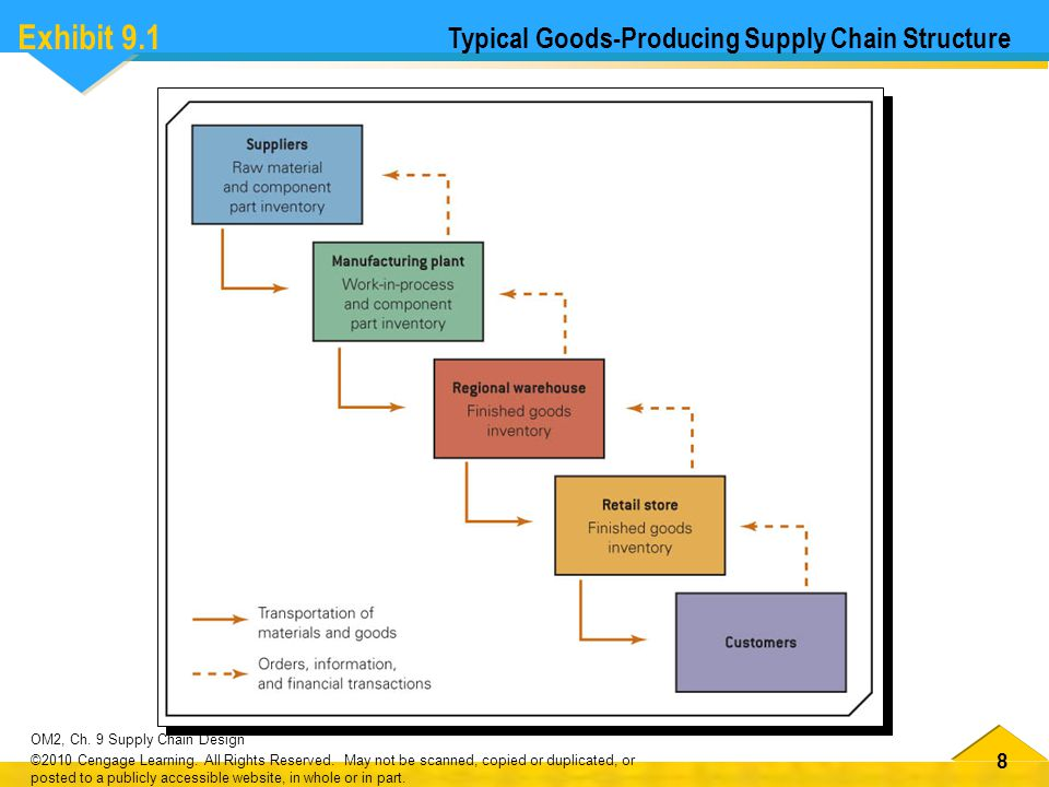Exhibit 9.1 Typical Goods-Producing Supply Chain Structure