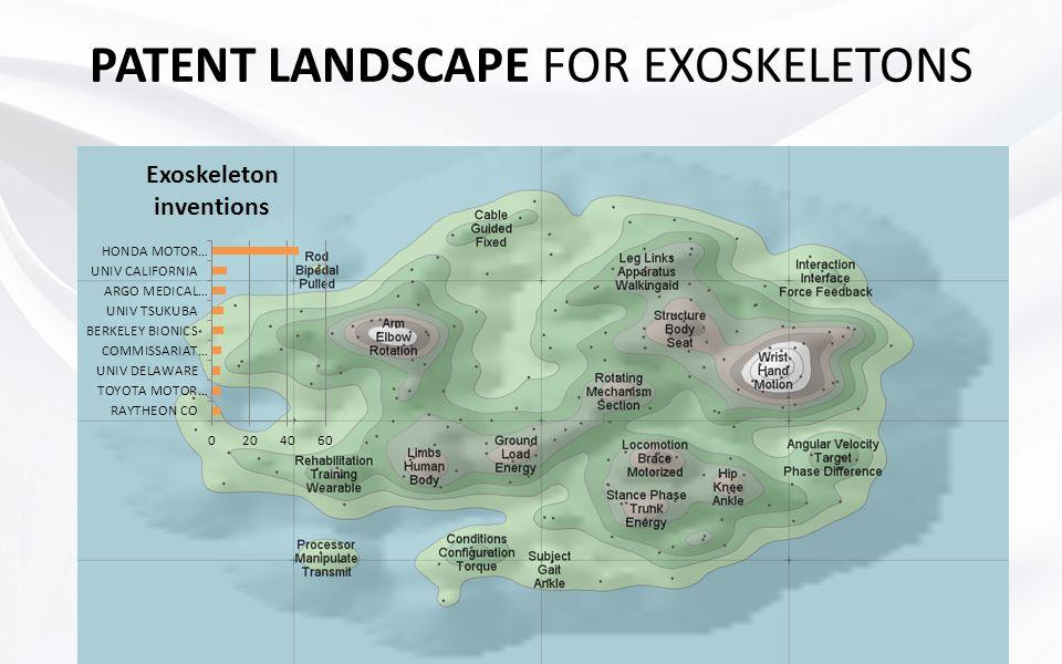PATENT LANDSCAPE FOR EXOSKELETONS