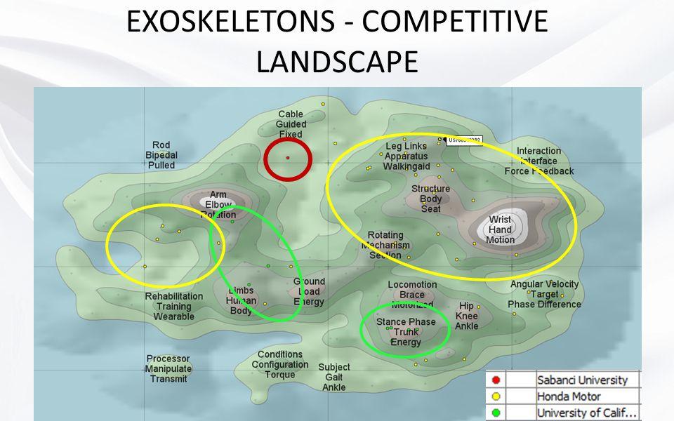 EXOSKELETONS - COMPETITIVE LANDSCAPE