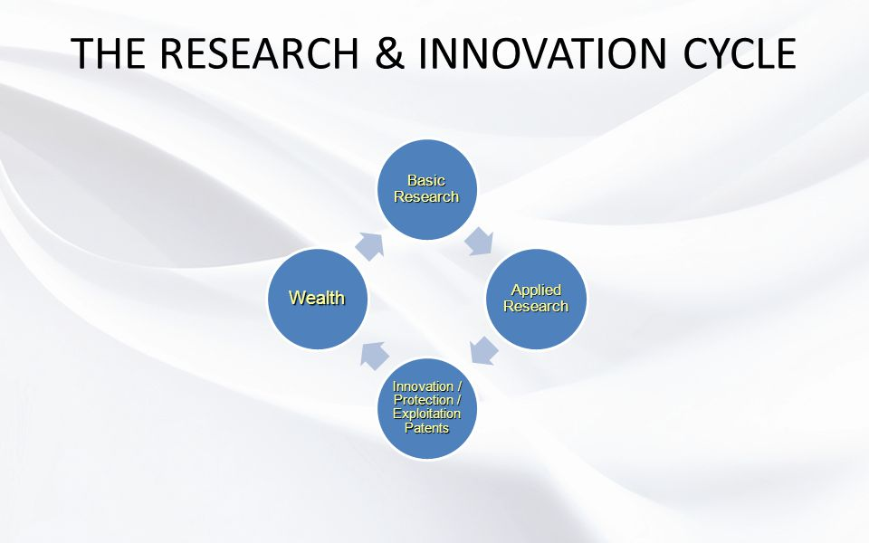 THE RESEARCH & INNOVATION CYCLE