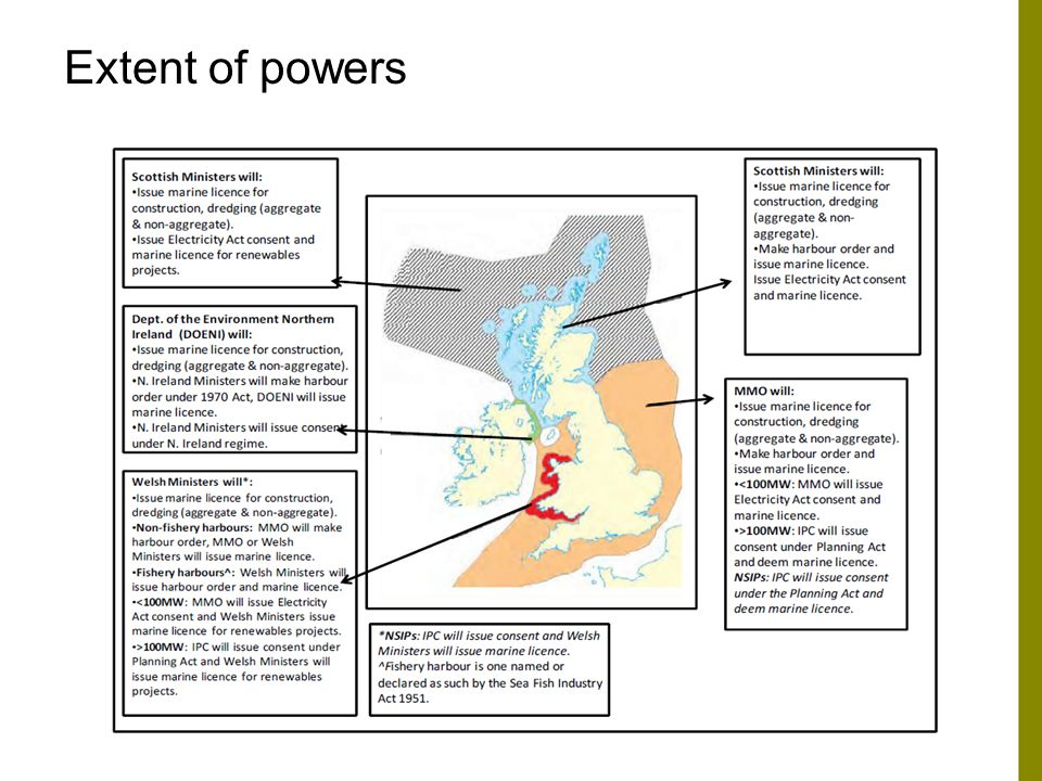 Extent of powers