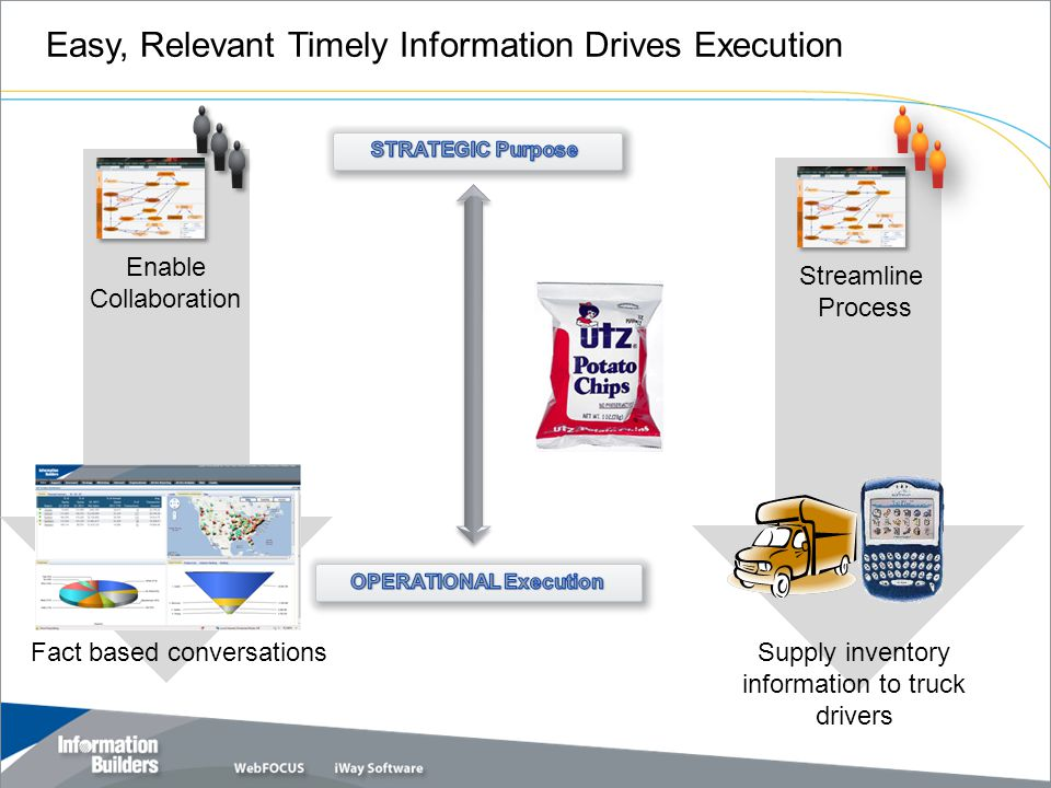 OPERATIONAL Execution