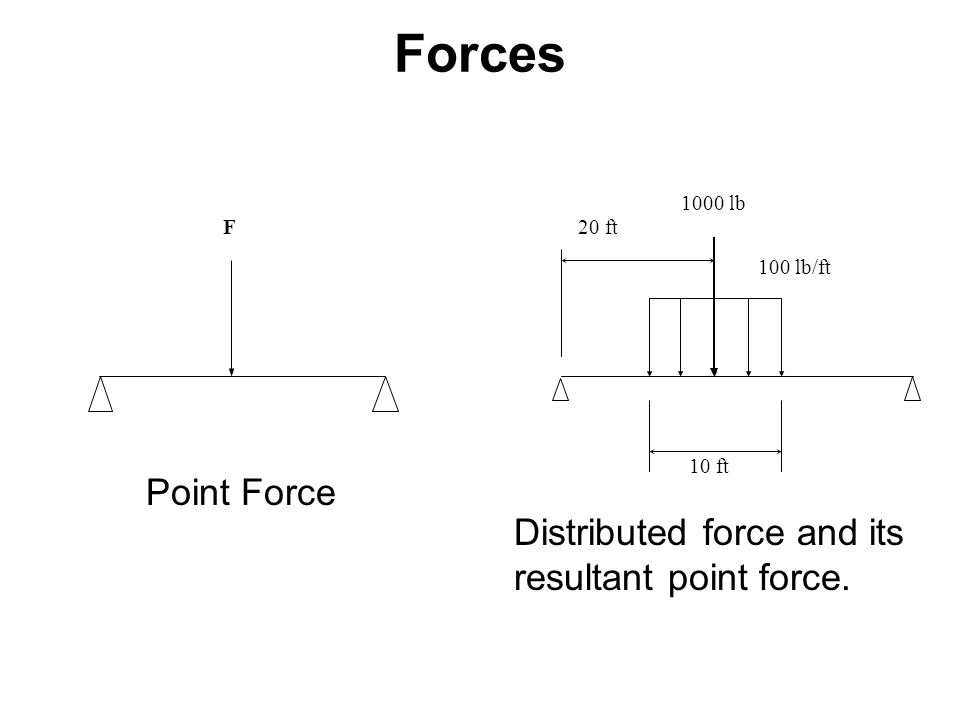 Forces Point Force Distributed force and its resultant point force. F