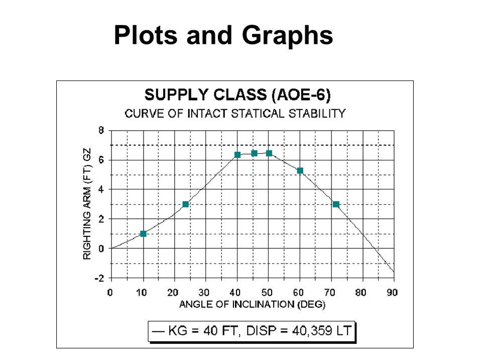 Plots and Graphs
