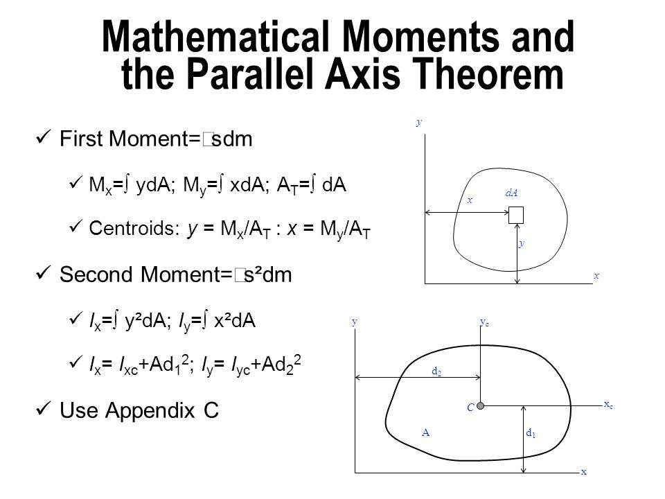Mathematical Moments and the Parallel Axis Theorem