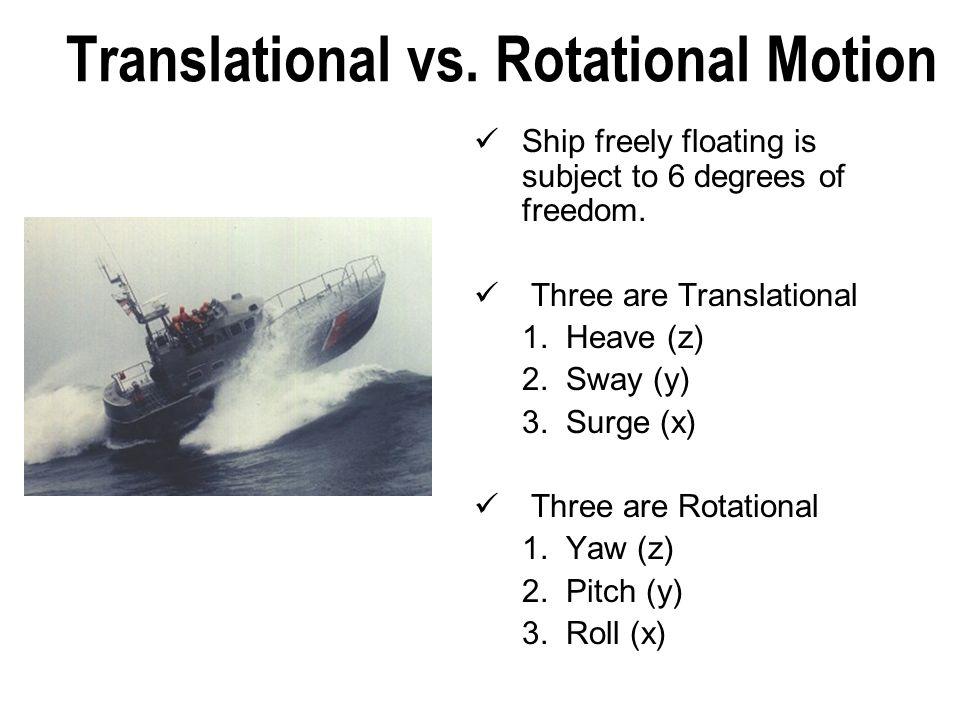 Translational vs. Rotational Motion