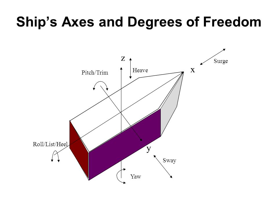 Ship's Axes and Degrees of Freedom