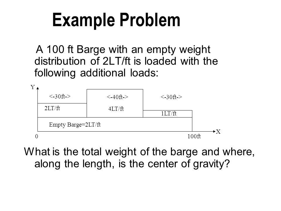 Example Problem A 100 ft Barge with an empty weight distribution of 2LT/ft is loaded with the following additional loads: