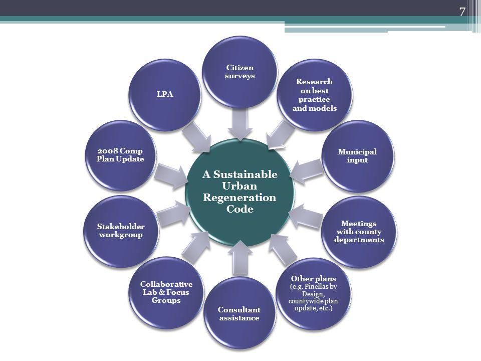 A Sustainable Urban Regeneration Code