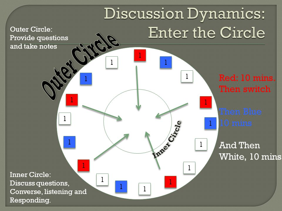 Discussion Dynamics: Enter the Circle