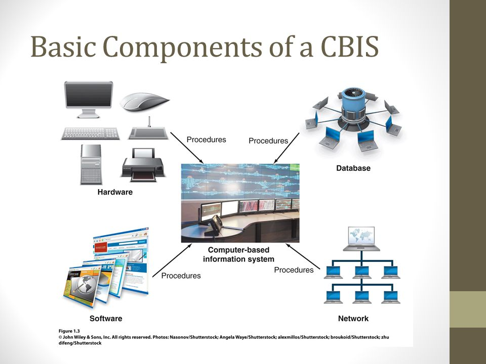 Basic Components of a CBIS