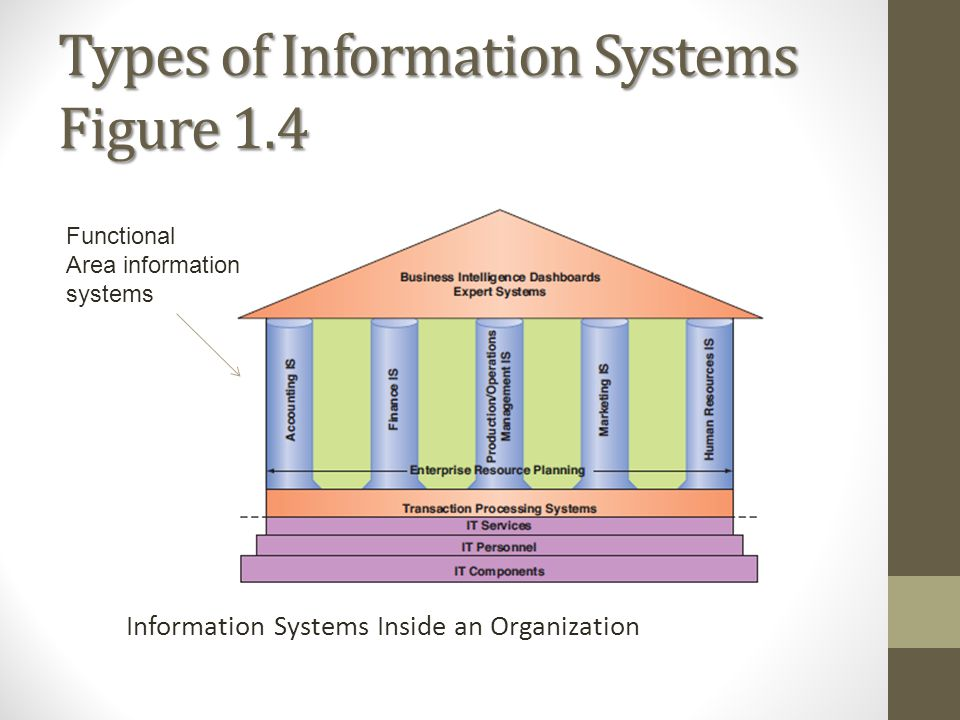 Types of Information Systems Figure 1.4