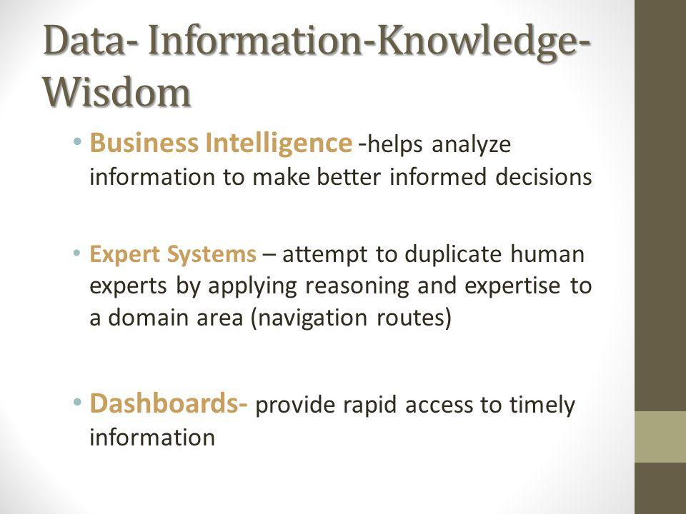Data- Information-Knowledge-Wisdom