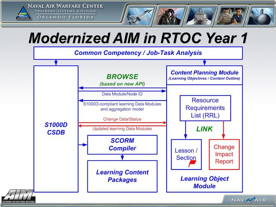 Modernized AIM in RTOC Year 1