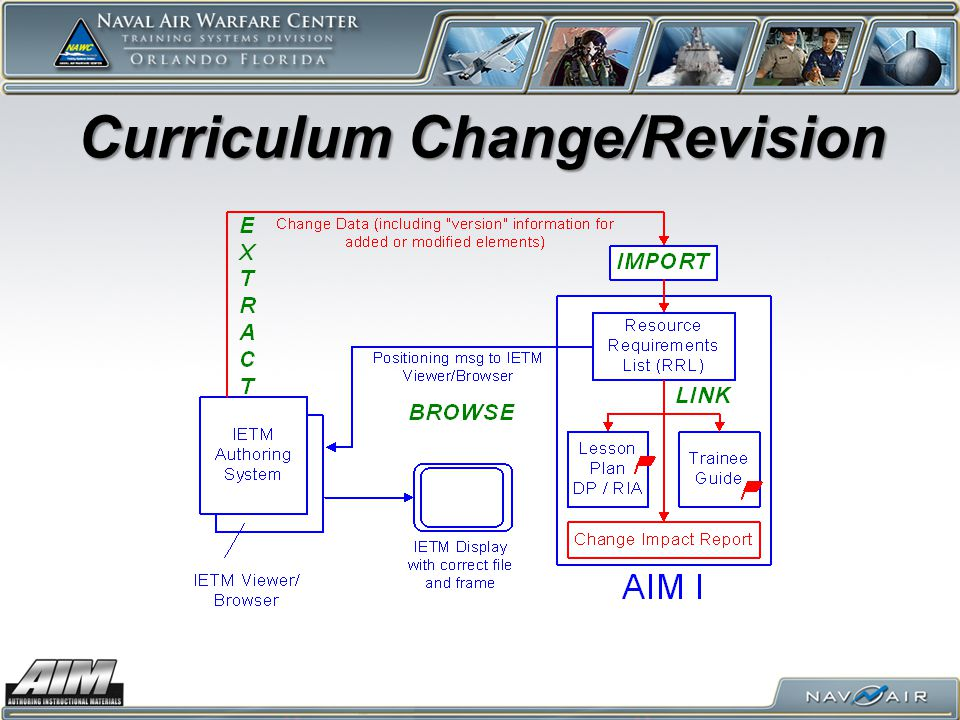 Curriculum Change/Revision