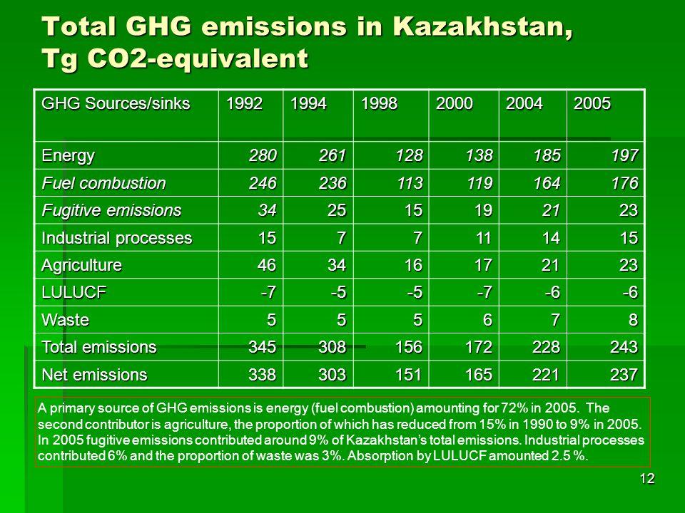 Total GHG emissions in Kazakhstan, Tg CO2-equivalent