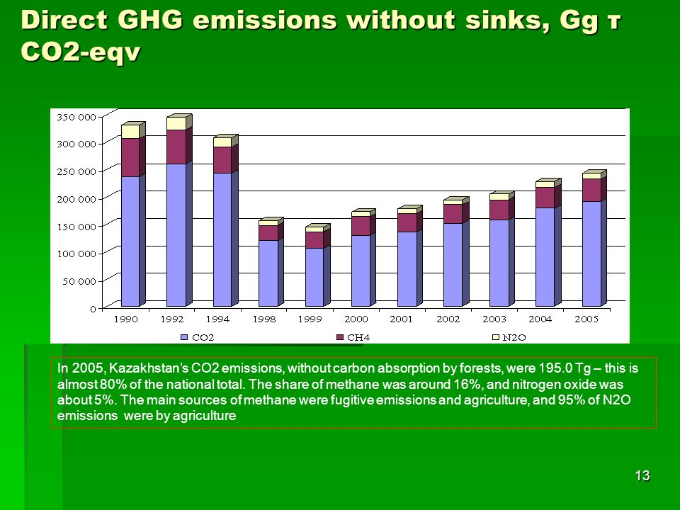 Direct GHG emissions without sinks, Gg т СО2-eqv