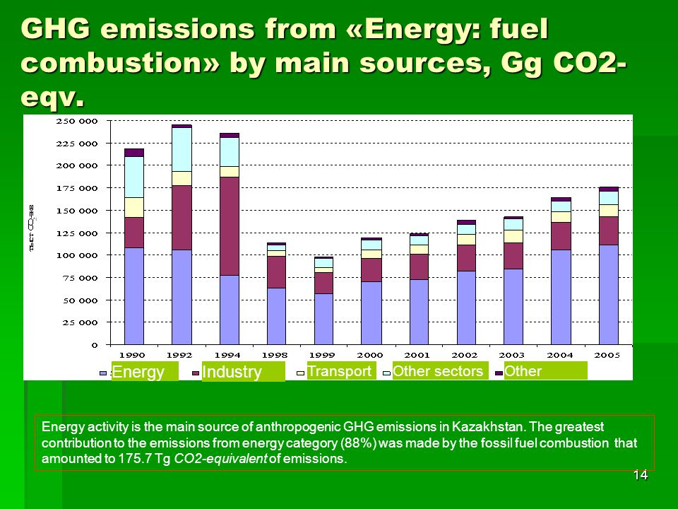 GHG emissions from «Energy: fuel combustion» by main sources, Gg CO2-eqv.
