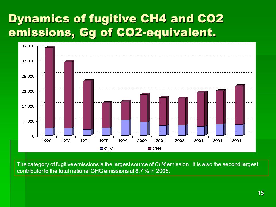Dynamics of fugitive CH4 and CO2 emissions, Gg of CO2-equivalent.