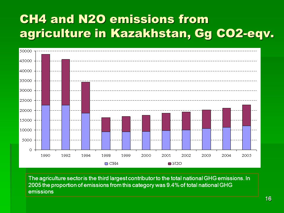 СН4 and N2O emissions from agriculture in Kazakhstan, Gg СО2-eqv.