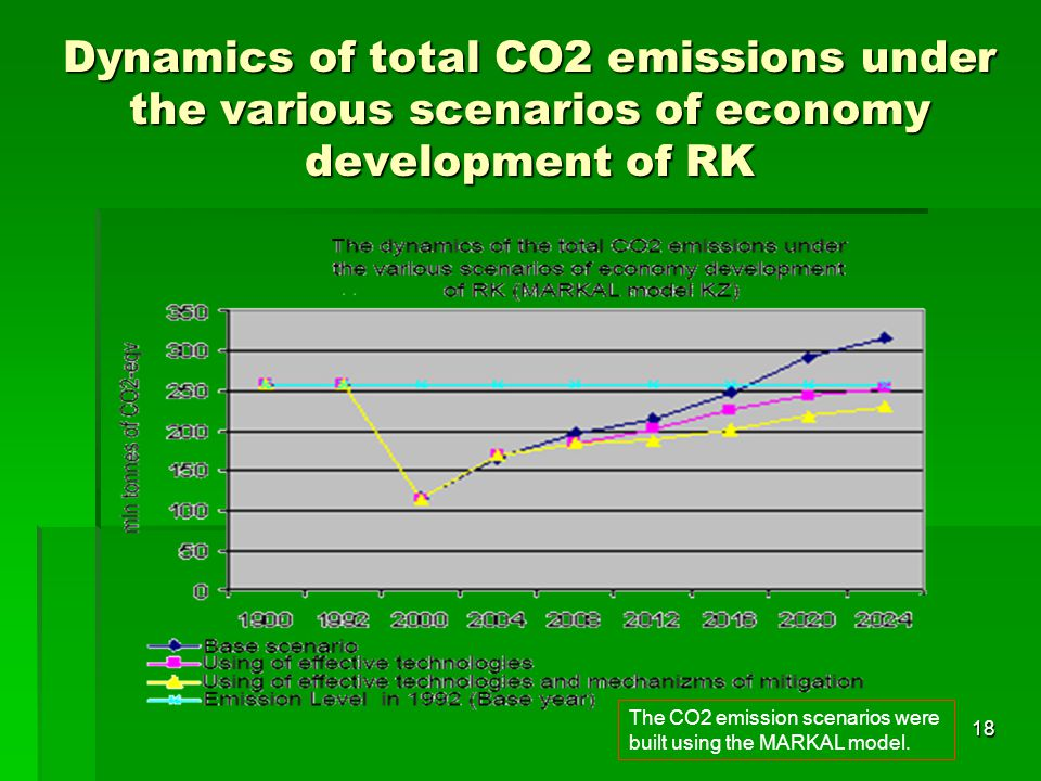 Dynamics of total CO2 emissions under the various scenarios of economy development of RK