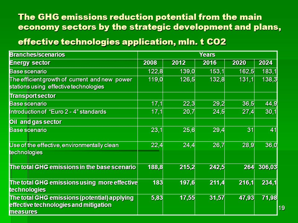 The GHG emissions reduction potential from the main economy sectors by the strategic development and plans, effective technologies application, mln. t СО2