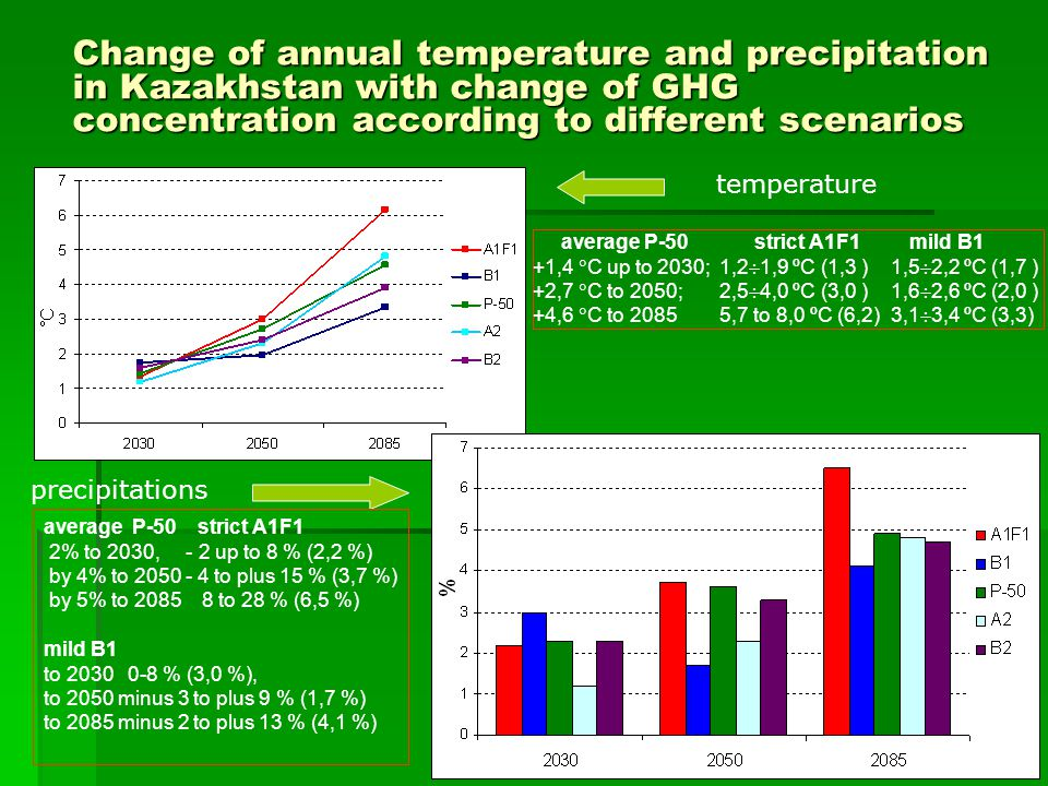 Change of annual temperature and precipitation in Kazakhstan with change of GHG concentration according to different scenarios
