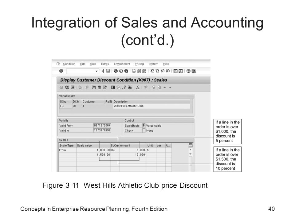 Integration of Sales and Accounting (cont'd.)