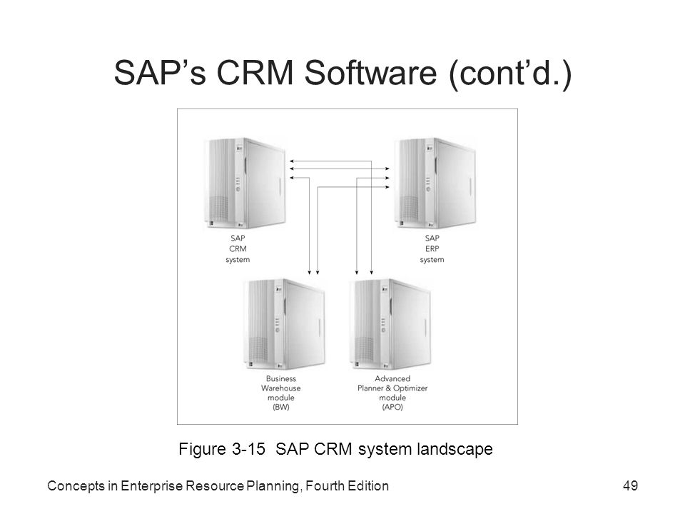 SAP's CRM Software (cont'd.)