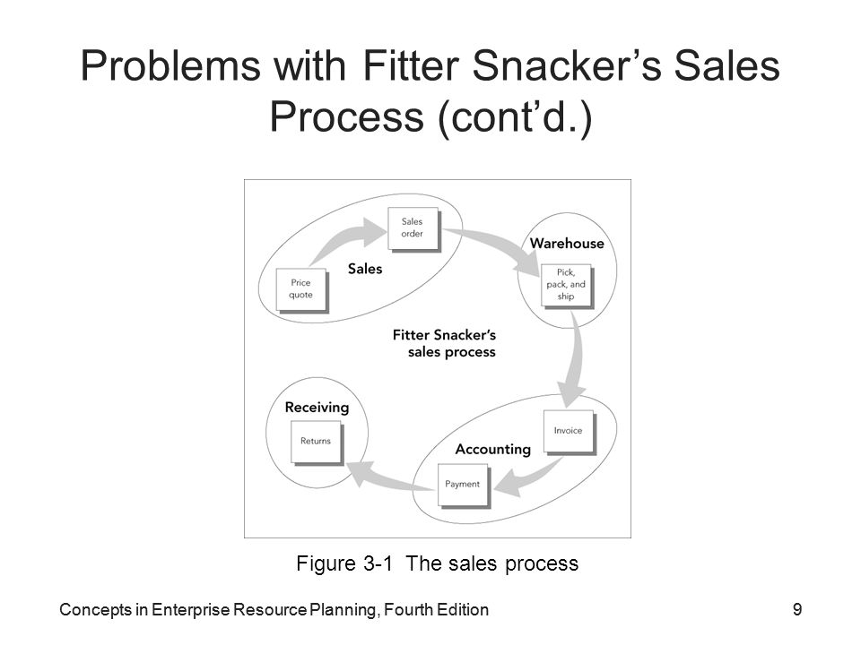 Problems with Fitter Snacker's Sales Process (cont'd.)